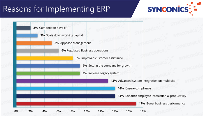 Synconics Odoo ERP Report | | Synconics Technologies Pvt  Ltd