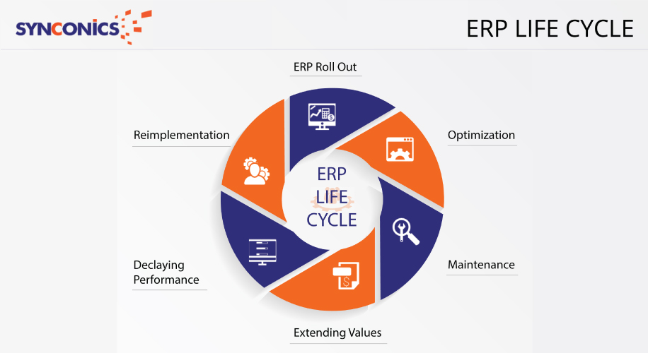 ERP Implementation Life Cycle Is The Process Of Enterprise Resource Planning In Any Organization It Involves Many Steps And Stages
