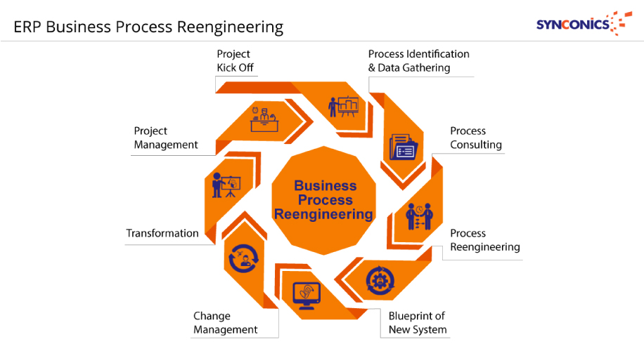 Erp business process reengineering synconics technologies pvt ltd business process reengineering phases malvernweather Gallery