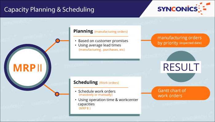 Newly Introduced Feature In Odoo Erp V10 Mrp  U2013 Scheduling Work Orders