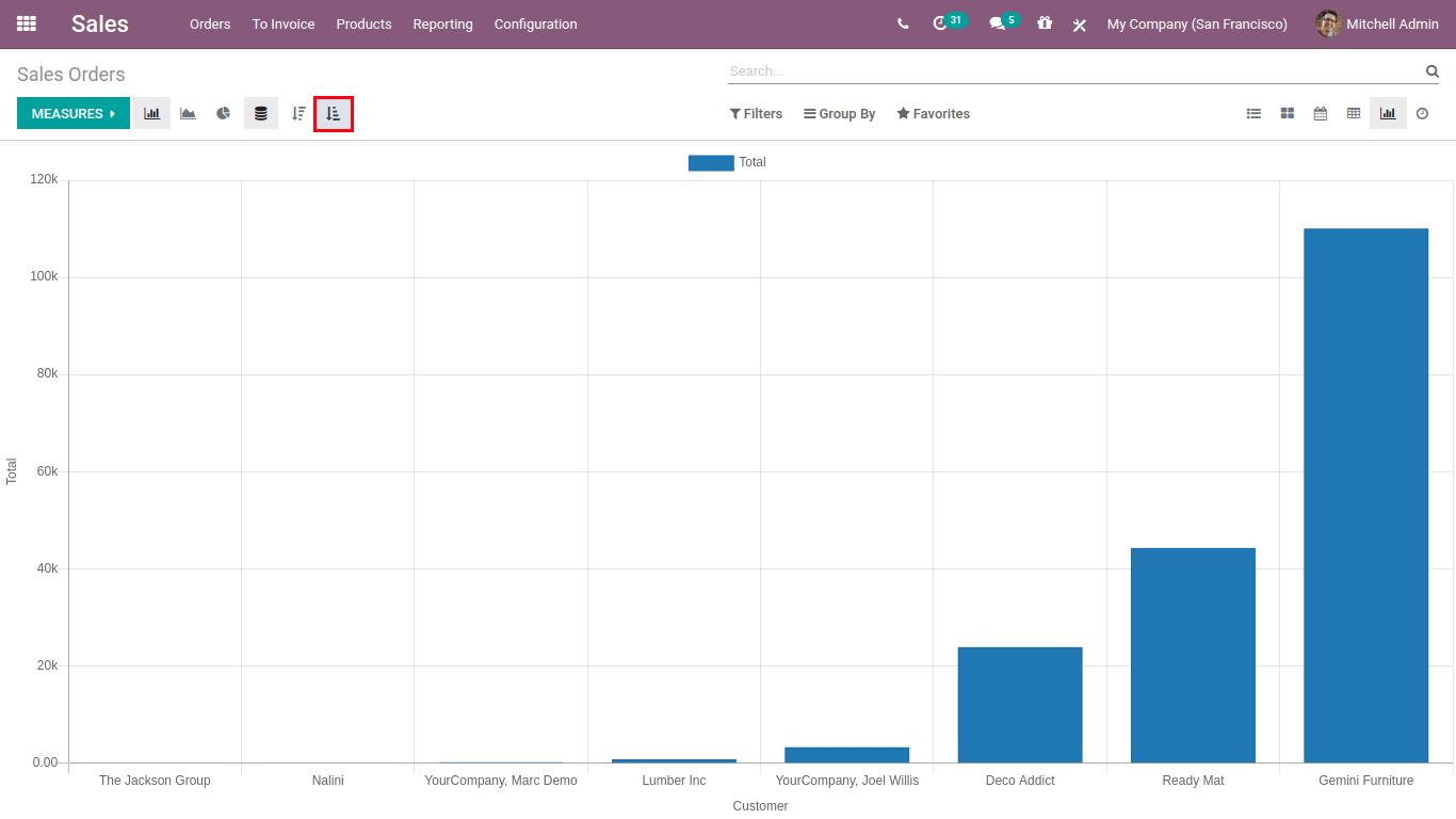 Graph Ascending-min