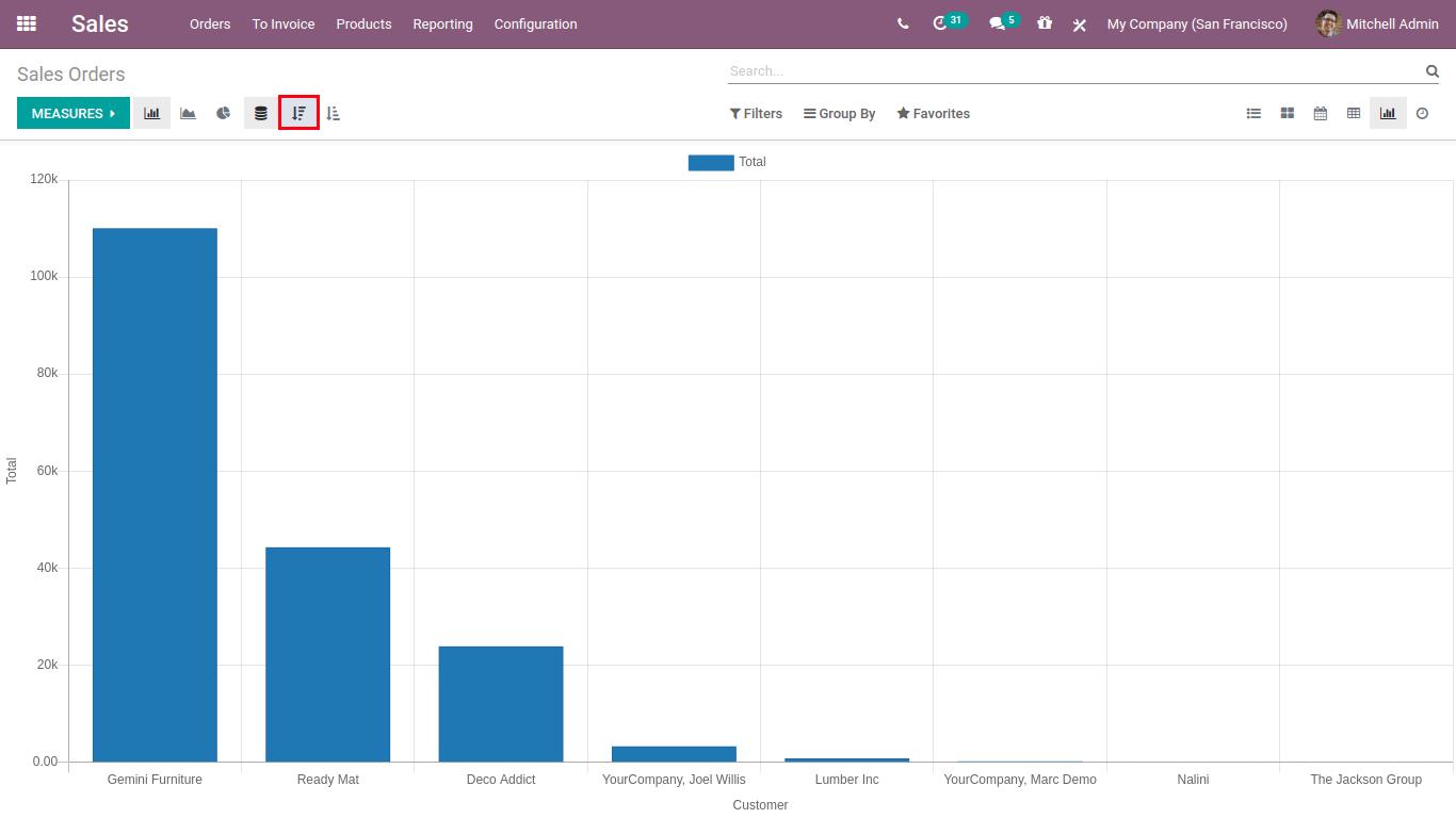 Graph decending-min