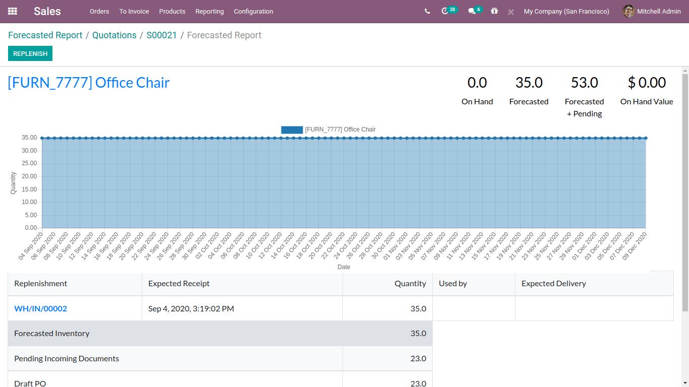 Sales forecast screen 2-min