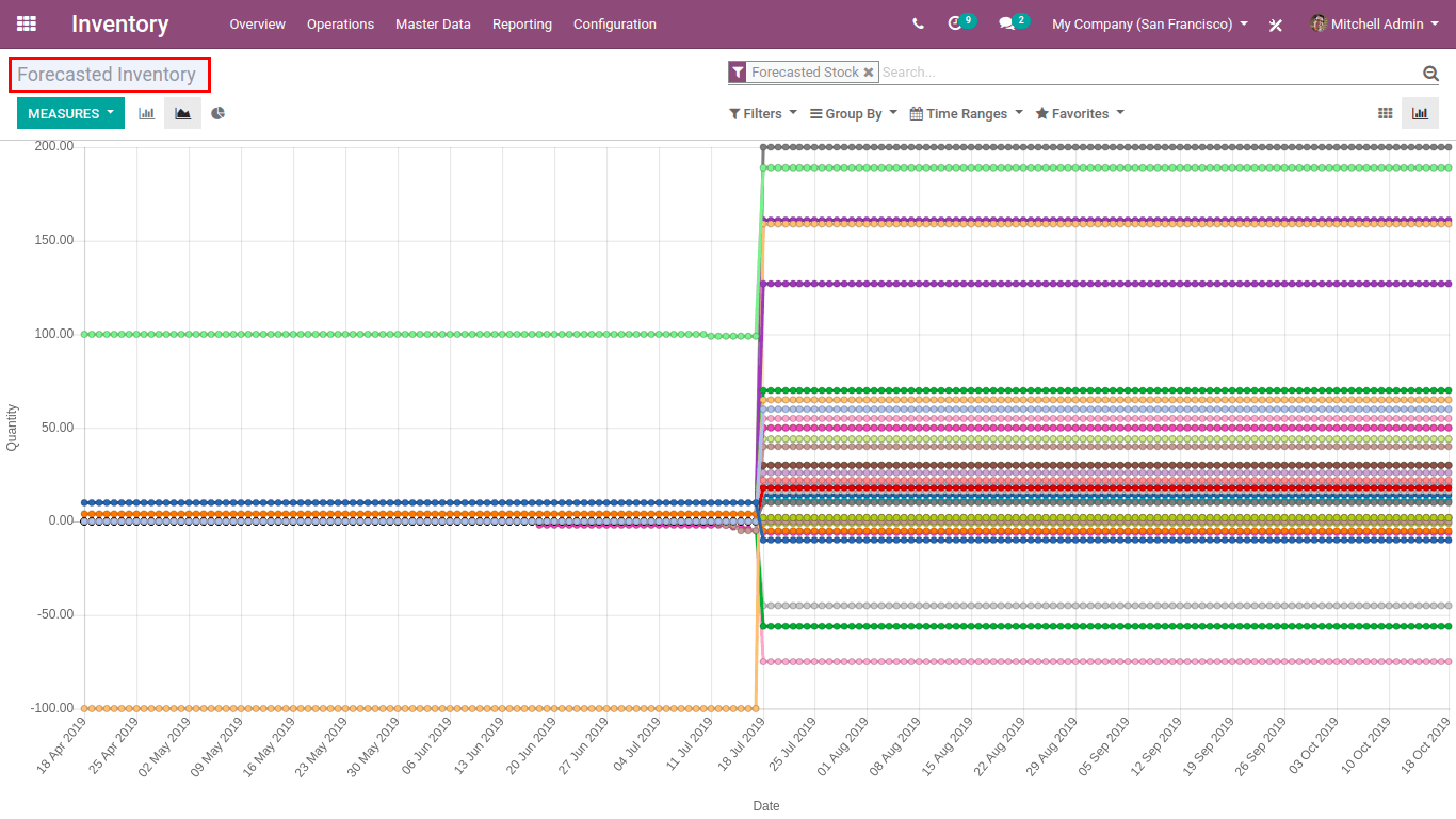 odoo 13 - forecasted inventory 2-min