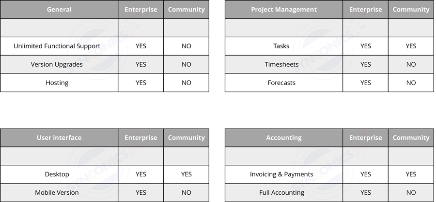 synconics_odoo_difference_community_enterprise_1