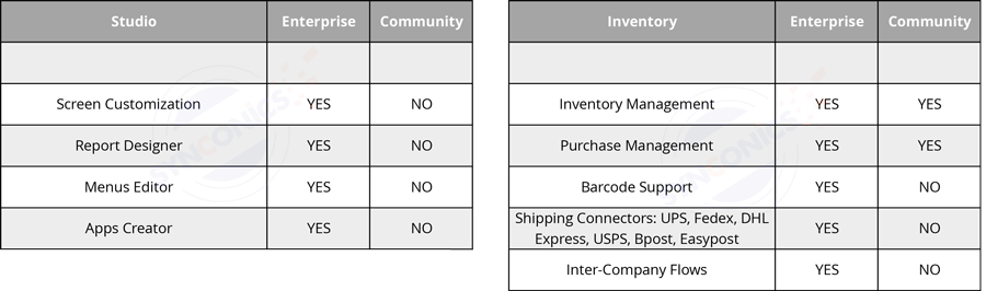 synconics_odoo_difference_community_enterprise_2