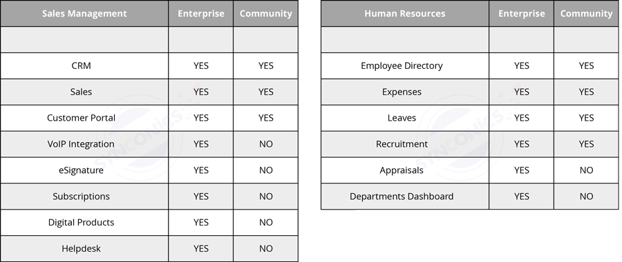 synconics_odoo_difference_community_enterprise_3