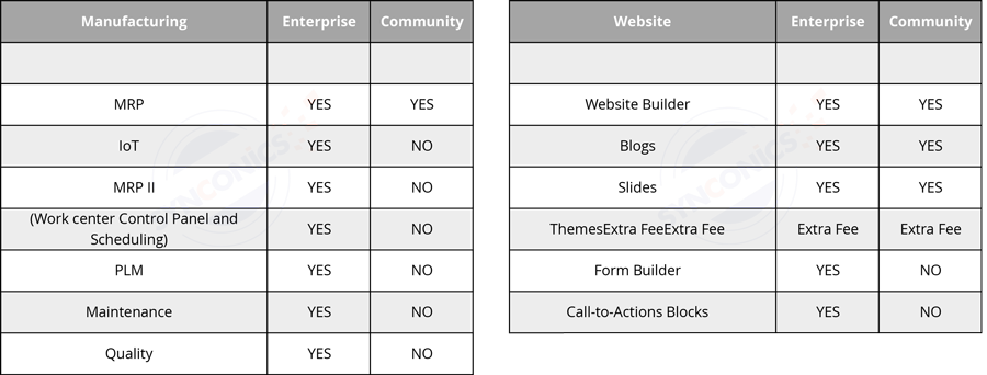 synconics_odoo_difference_community_enterprise_4